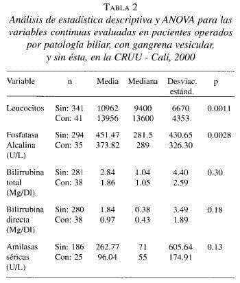 Pacientes Operados por Patología biliar, con Gangrena Vesicular
