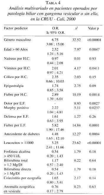Análisis multivariado en Pacientes operados por Patología Biliar