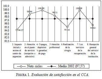 Evaluación de satisfacción en el CCA