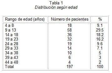 Apendicectomía Transumbilical, Distribución según edad
