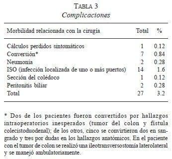 costo cirugia vesicula biliar