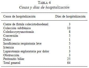 Causa y días de Hospitalización