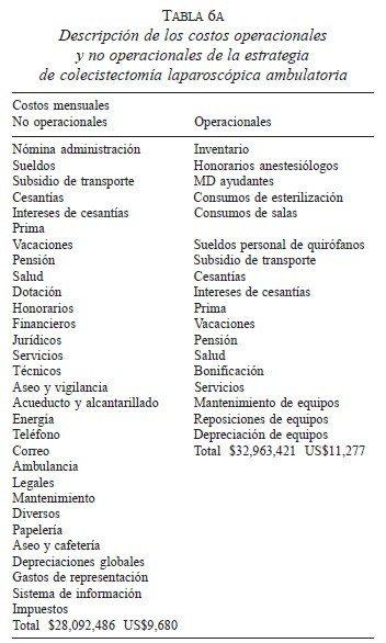 Estrategia de Colecistectomía Laparoscópica Ambulatoria