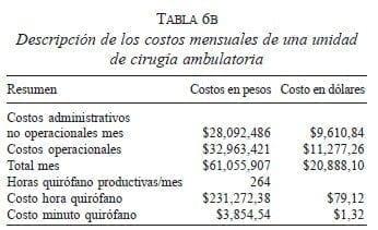 Costos mensuales de una unidad de Cirugía Ambulatoria