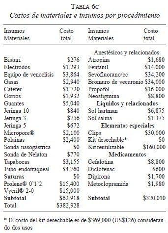 Colecistectomía, Costos de materiales e insumos por procedimiento