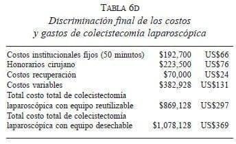 costo aproximado de una cirugia de vesicula