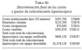 Costos y Gastos de Colecistecomía Laparoscópica
