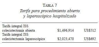 Procedimiento Abierto y Laparoscópico Hospitalizado