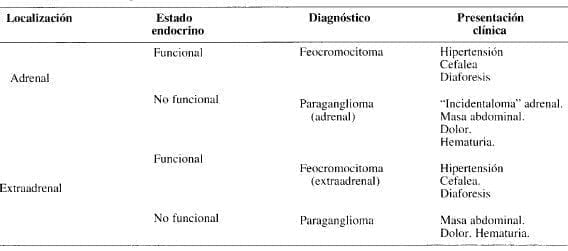 Neoplasias de la médula adrenal
