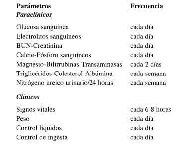 Parámetros Paraclínicos