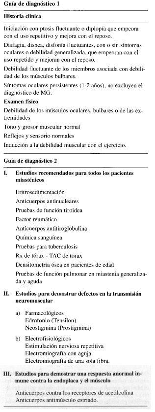 Miastenia Gravis, Guía de diagnóstico
