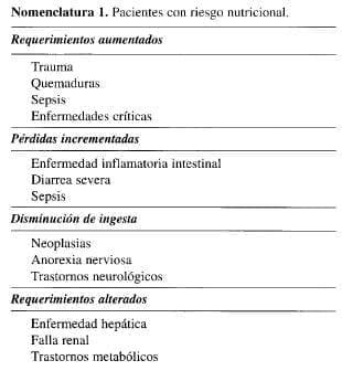 Pacientes con Riesgo Nutricional