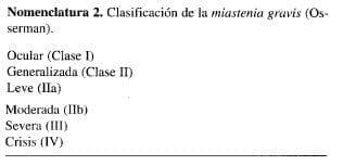 Clasificación de la miastenia gravis (Osserman)