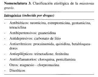 Clasificación Etiológica de la Miastenia Gravis