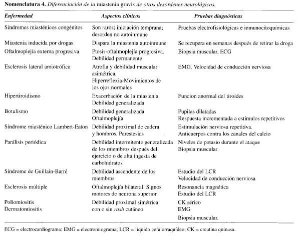 Diferenciación de la Miastenia Gravis de otros Desórdenes Neurológicos