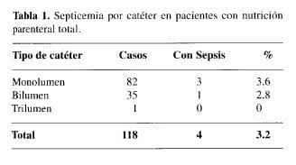 Septicemia por Catéter en pacientes con Nutrición Parenteral total