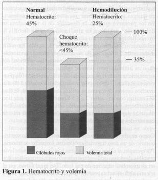 Hematocrito y Volemia