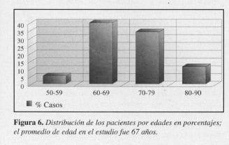 Endarterectomía Carotídea, pacientes por edades en porcentajes
