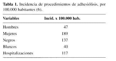 Incidencia de procedimientos de Adhesiólisis