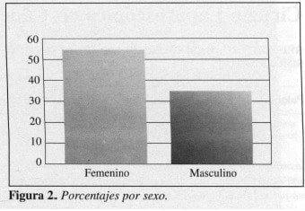 Cáncer del Recto Inferior, Porcentajes por sexo