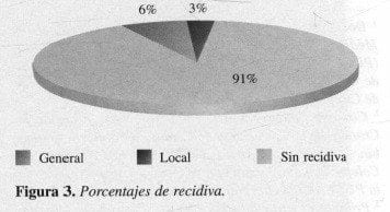 Cáncer del Recto Inferior, Porcentajes de recidiva
