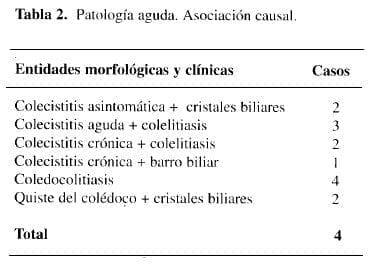 Patología Aguda. Asociación Causal