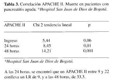 Correlación APACHE II