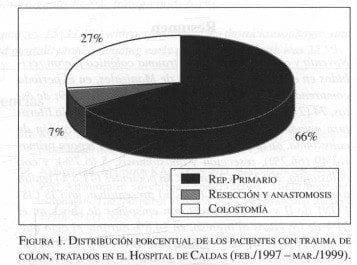 Distribución porcentual de los pacientes con trauma de colon