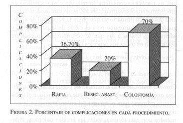 Porcentaje de Complicaciones en cada procedimiento