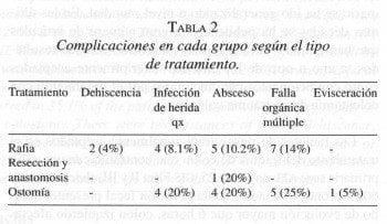 Complicaciones en cada grupo según el tipo de tratamiento