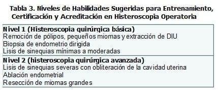 Laparoscopia Quirúrgica, Histeroscopia Operatoria