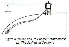 """Electricidad en Endocirugía: La """"Presión"""" de la Corriente"""