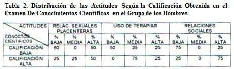 Conocimientos Científicos en el Grupo de los Hombres