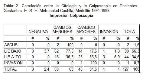 Impresión Colposcopia