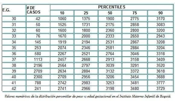 peso segun la edad gestacional