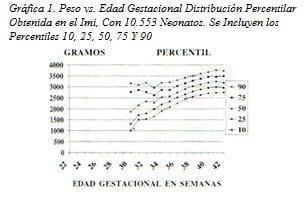 peso adecuado para edad gestacional