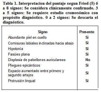 Interpretacion del puntaje segun Fried