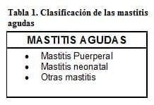 Clasificación de las Mastitis Agudas