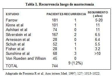 Recurrencia luego de Mastectomía