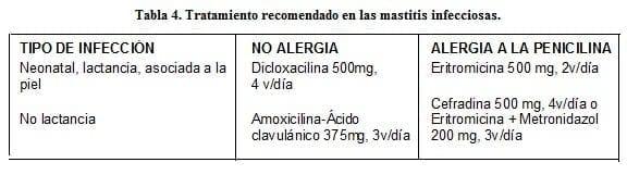 Tratamiento recomendado en las Mastitis Infecciosas