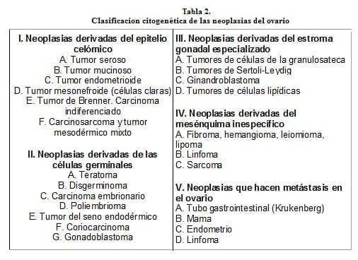 Clasificacion Citogenética de las Neoplasias del Ovario