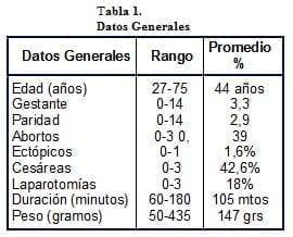 Histerectomía , Datos Generales