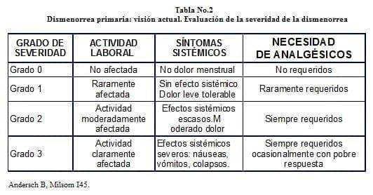Dismenorrea primaria: Evaluación de la severidad de la Dismenorrea