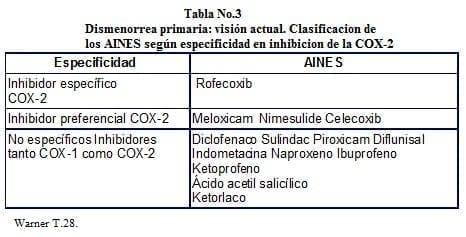 Dismenorrea primaria: Clasificacion de los AINES