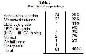 Incapacidad por histerectomia laparoscopica