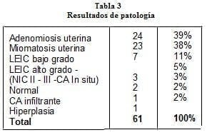 ginecolog524t3-histerectomia-patologia
