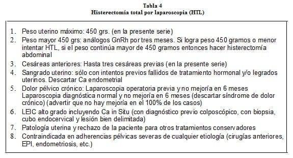 Histerectomía total por laparoscopia (HTL)