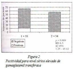 Positividad para nivel Sérico elevado de Gamaglutamil Transferasa