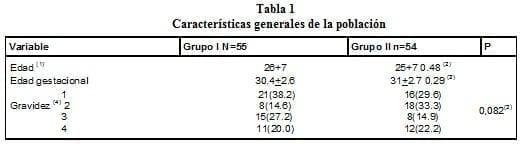 Disfunción Hepática, Características generales de la población