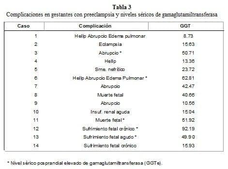 Complicaciones en Gestantes con Preeclampsia